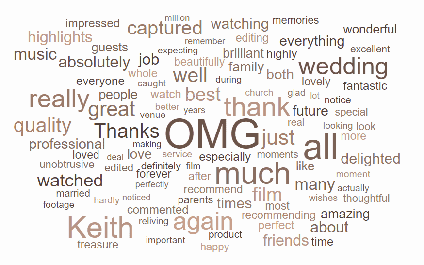 Wedding Videographer Reviews and Testimonials Word Cloud for Keith Malone